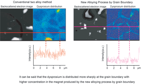 New Alloying Process By Grain Boundary Diffusion